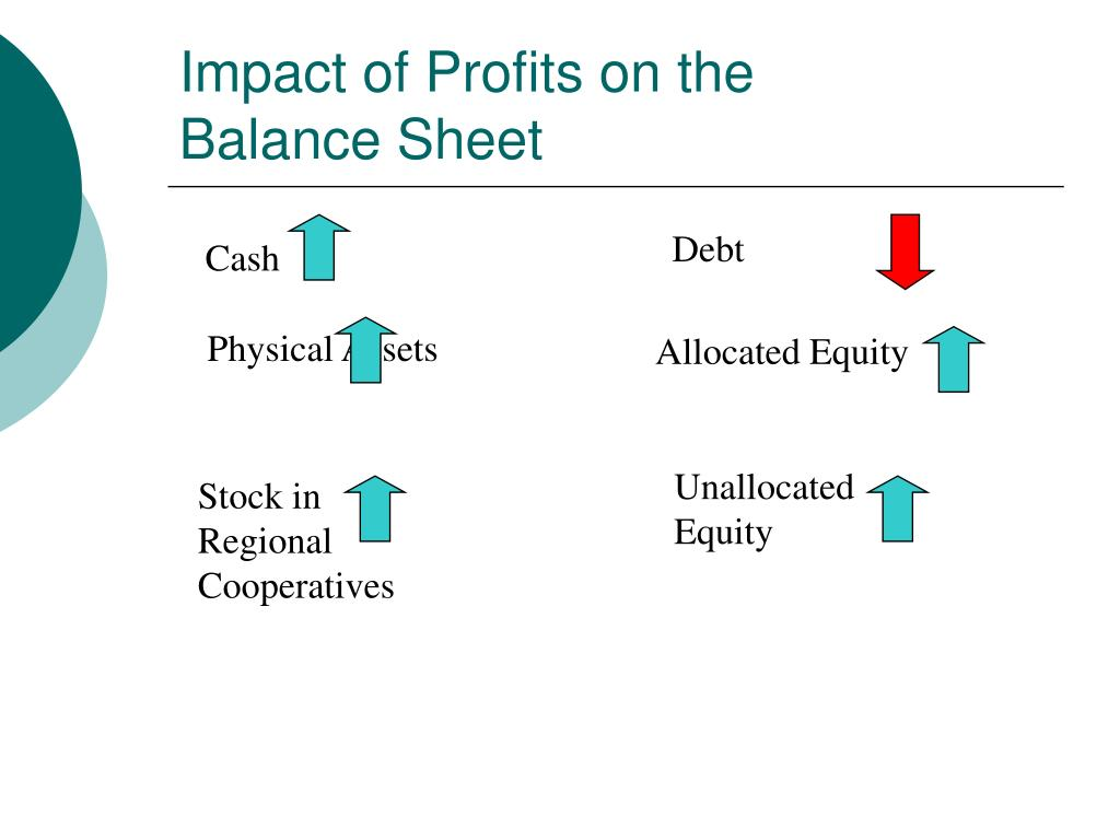 Impact of Profits on the