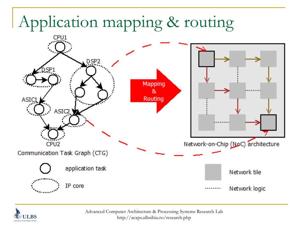 Application mapping & routing