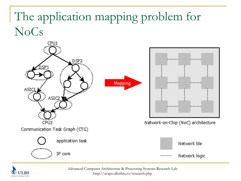 The application mapping problem for NoCs