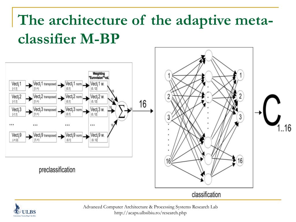 The architecture of the adaptive meta-classifier M-BP