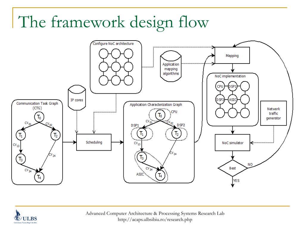 The framework design flow