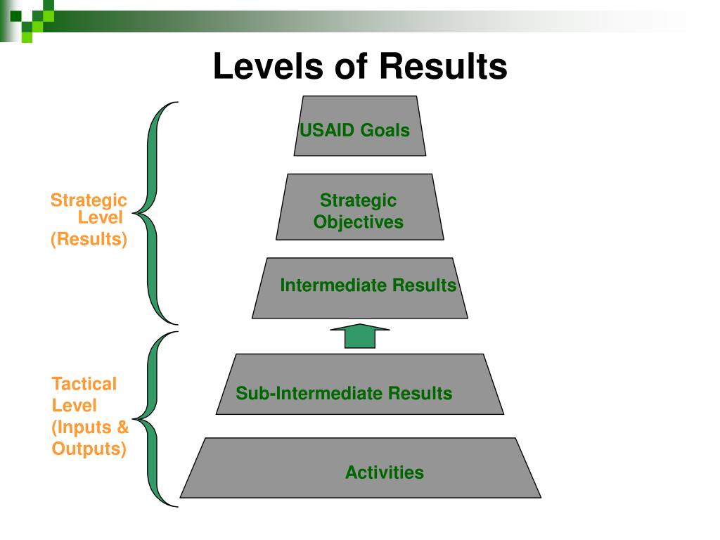 Levels of Results