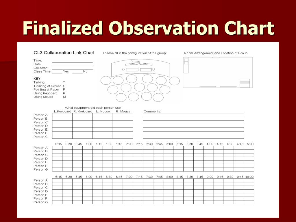 Finalized Observation Chart