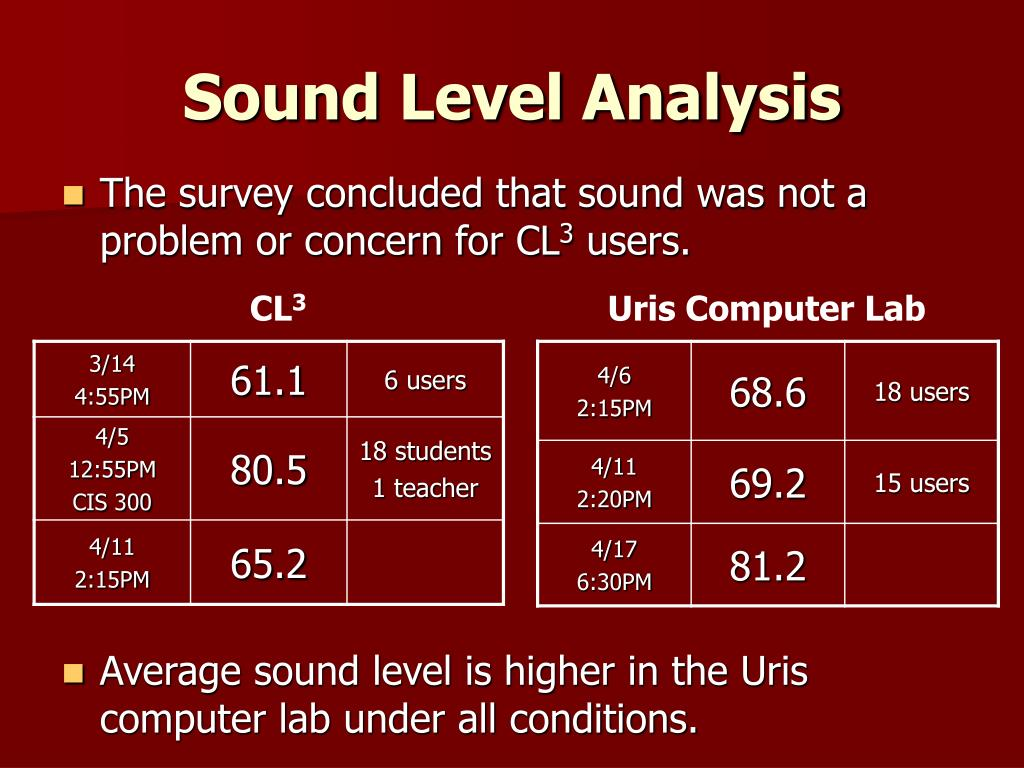 The survey concluded that sound was not a problem or concern for CL