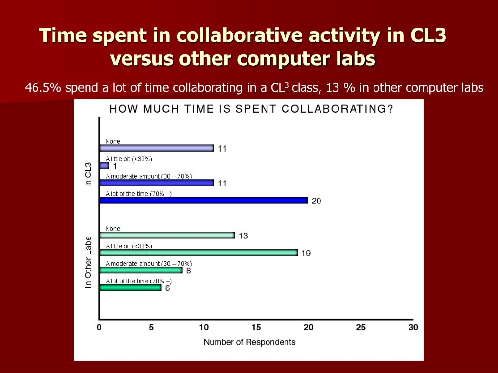 Time spent in collaborative activity in CL3 versus other computer labs