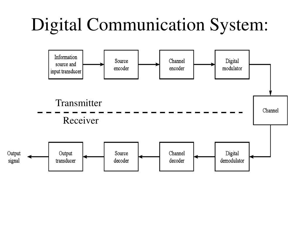 Digital Communication System: