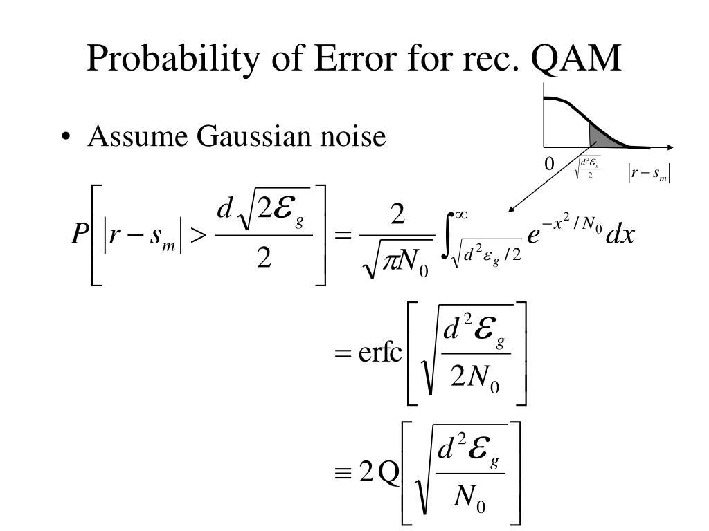 Probability of Error for rec. QAM