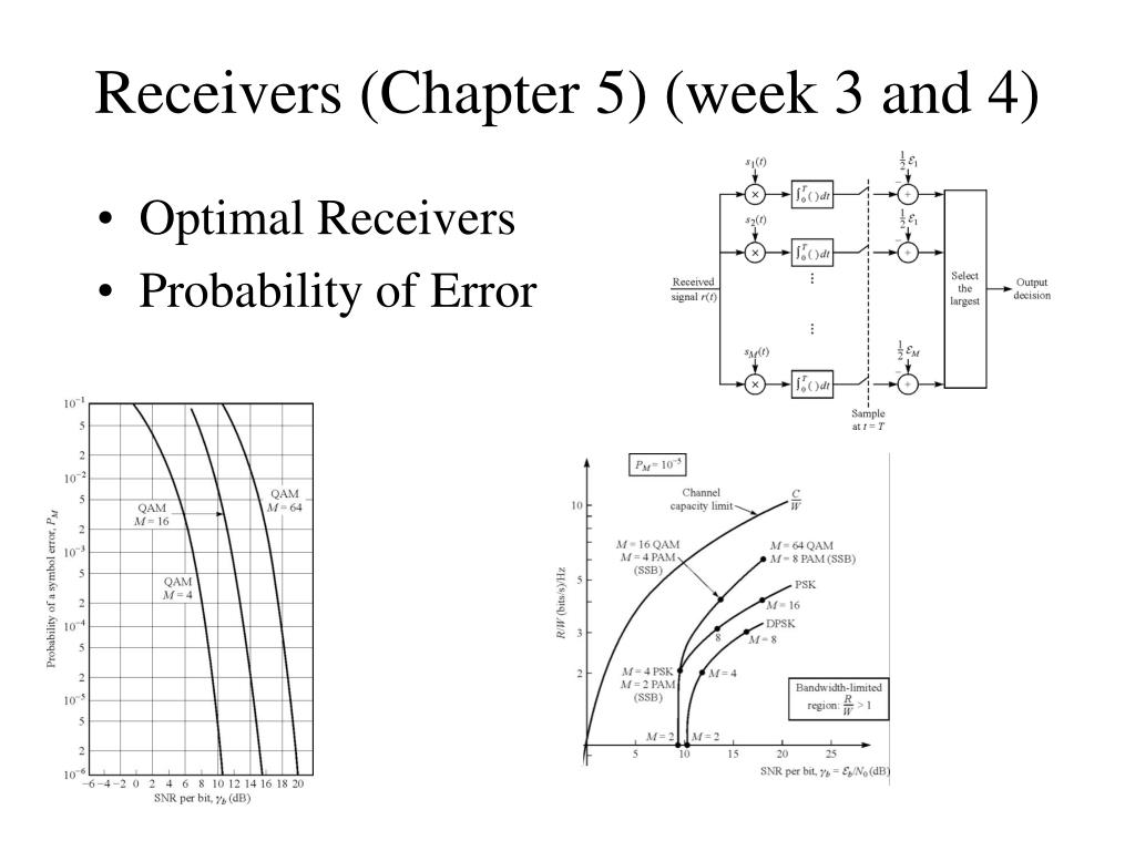 Receivers (Chapter 5) (week 3 and 4)