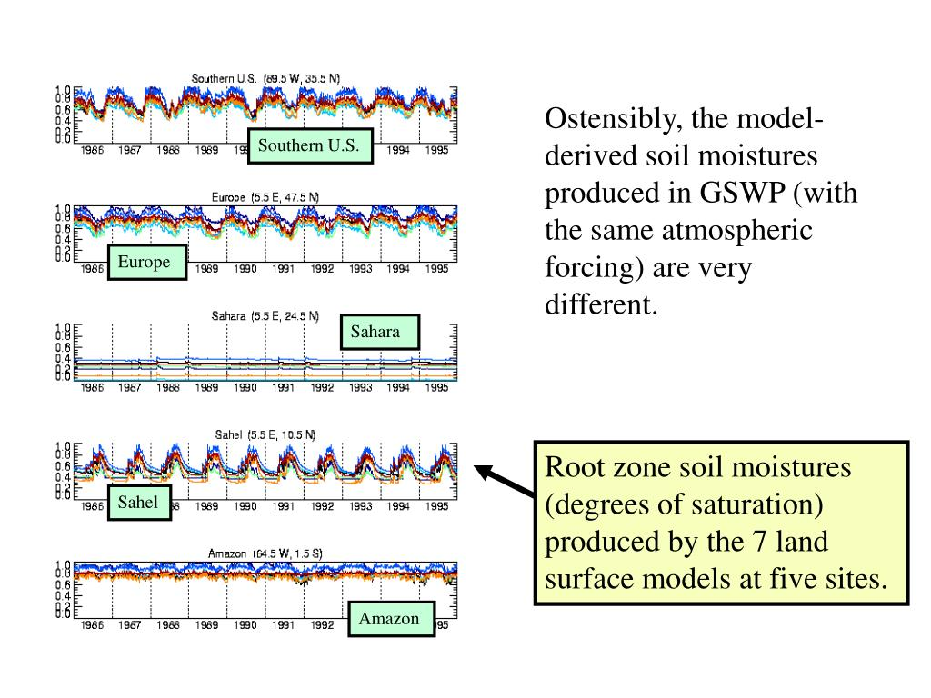 Ostensibly, the model-derived soil moistures produced in GSWP (with the same atmospheric forcing) are very different.