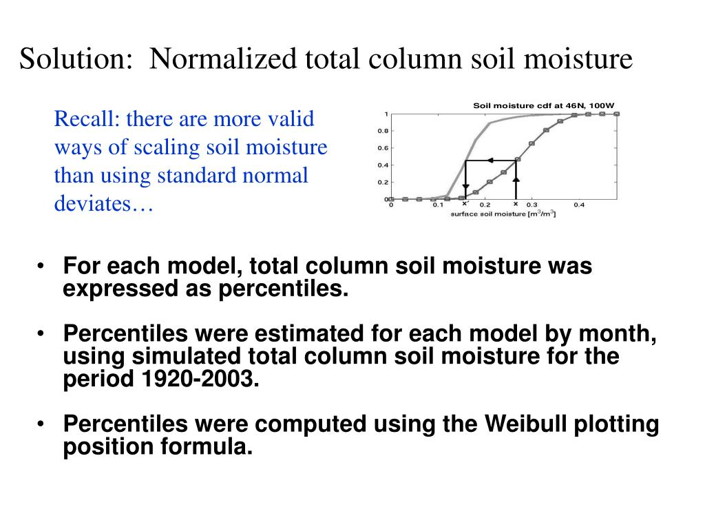 Solution:  Normalized total column soil moisture