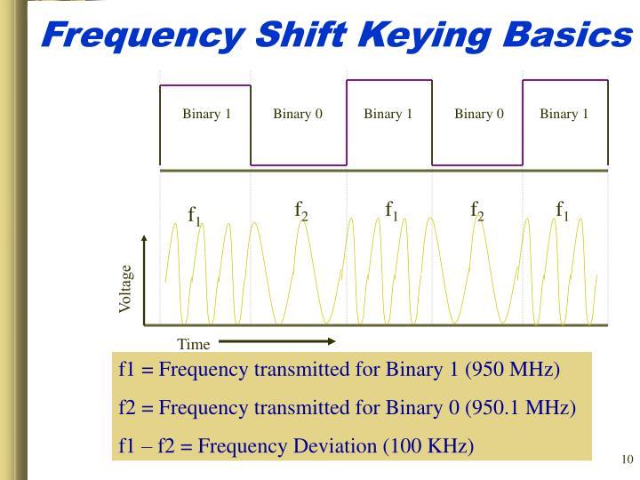 Frequency Shift Keying Basics
