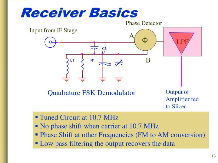 Receiver Basics