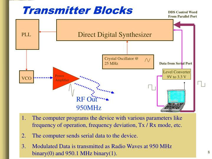 Transmitter Blocks