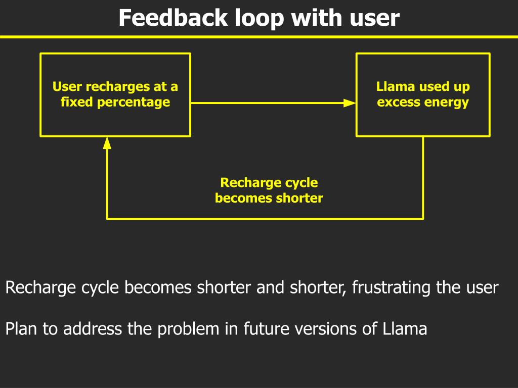Feedback loop with user