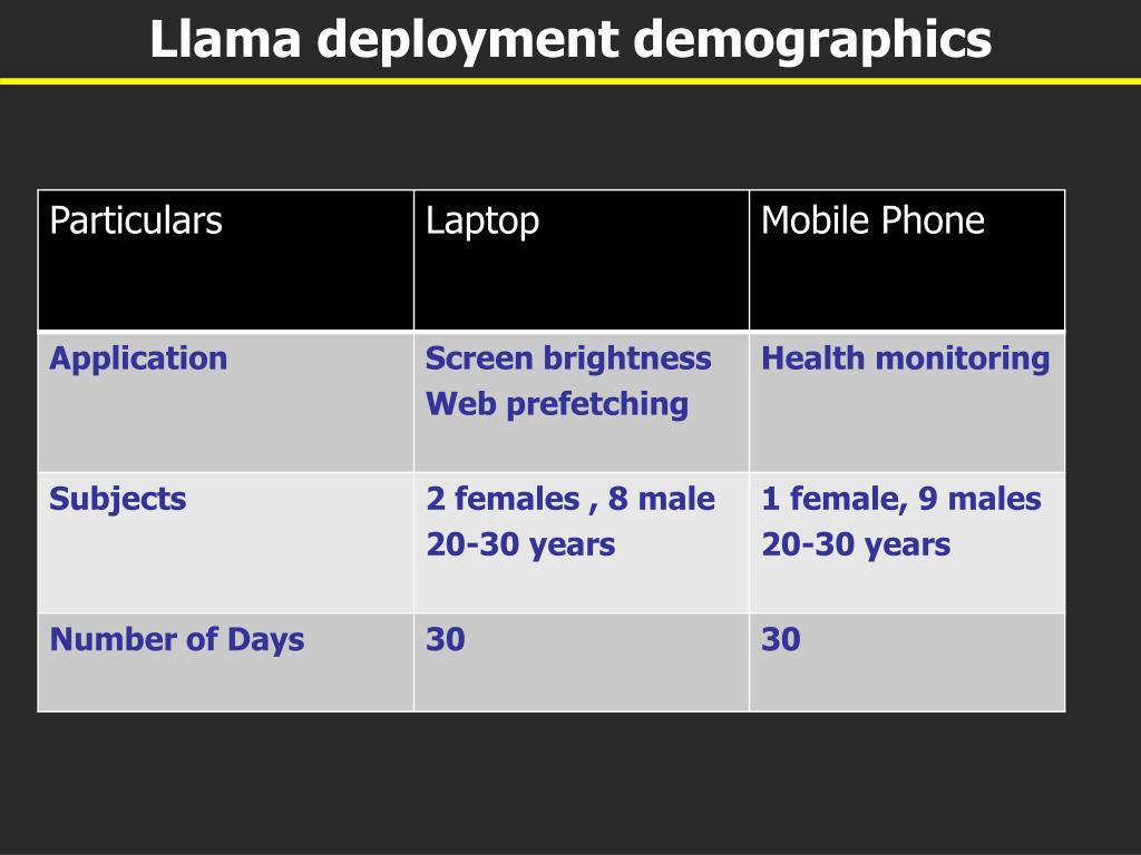 Llama deployment demographics