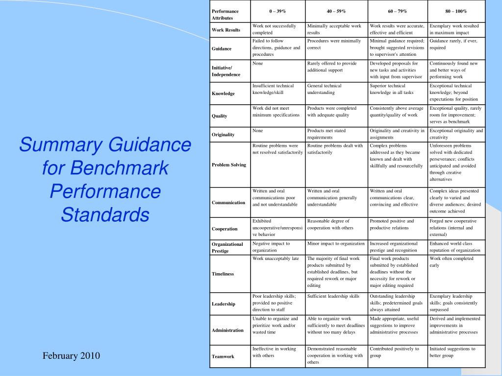 Summary Guidance