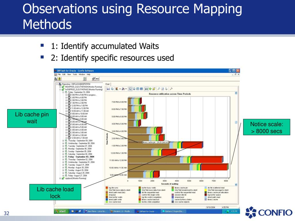 Observations using Resource Mapping Methods
