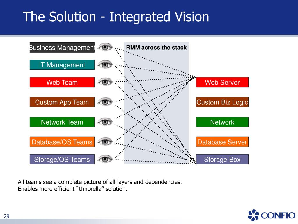 The Solution - Integrated Vision