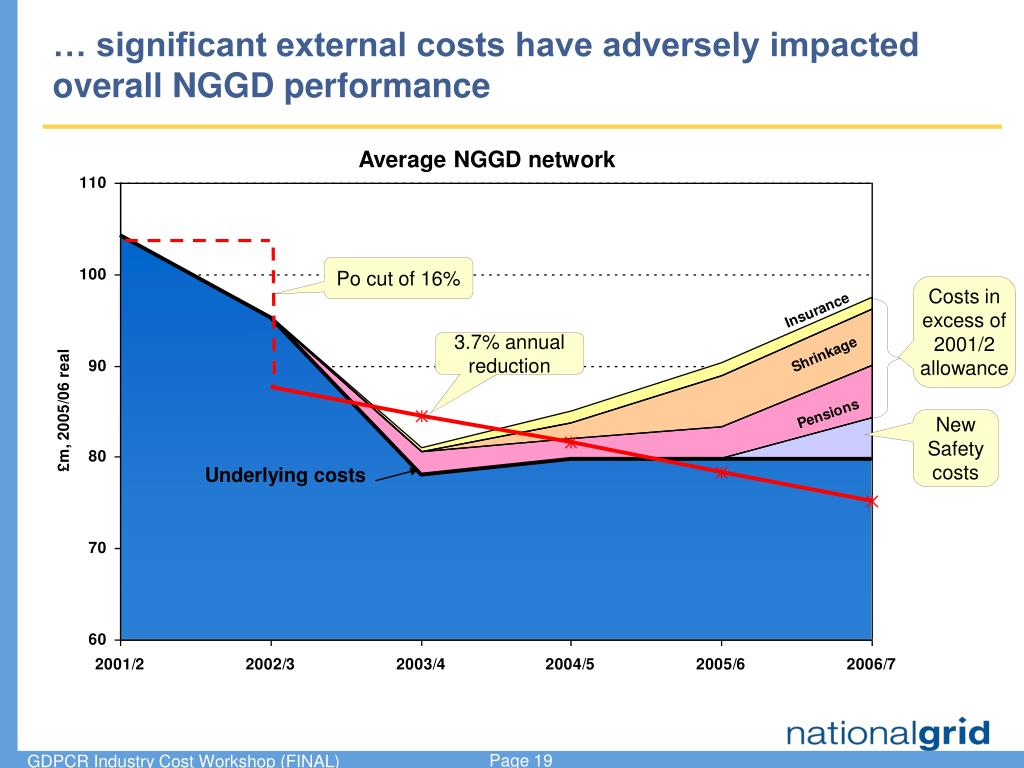 … significant external costs have adversely impacted overall NGGD performance