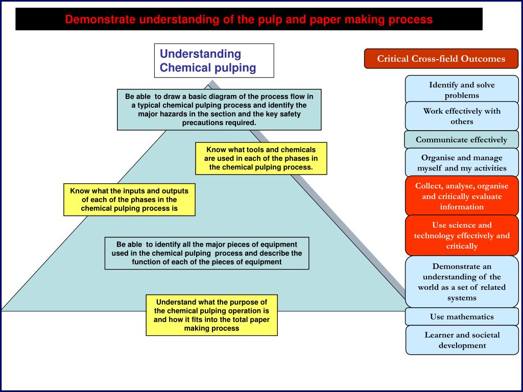 Understanding Chemical pulping