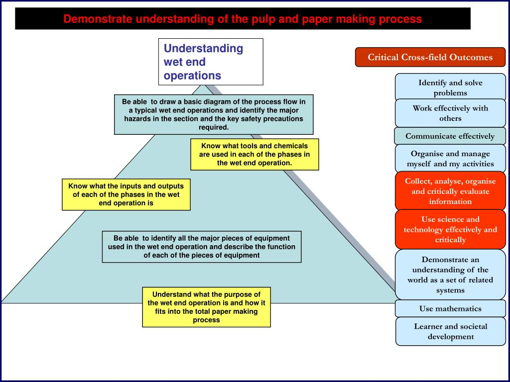 Understanding wet end operations