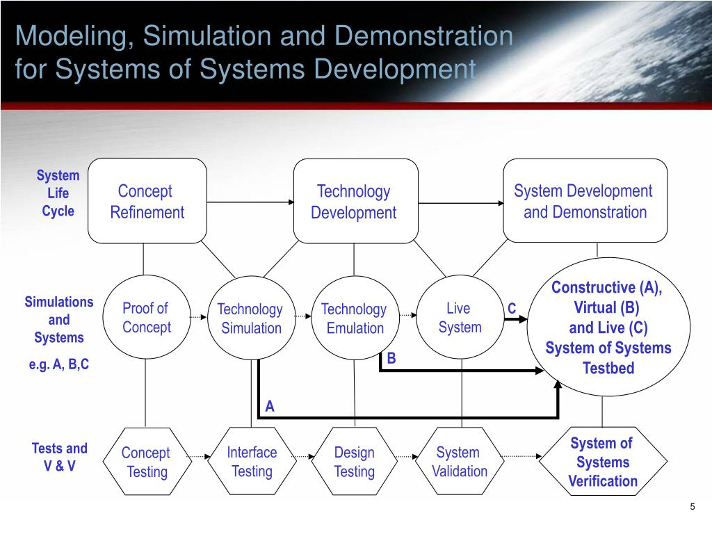Modeling, Simulation and Demonstration