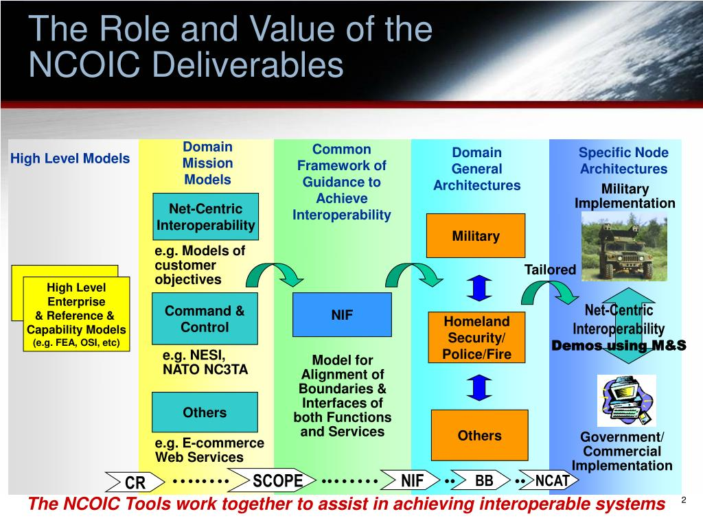 The Role and Value of the
