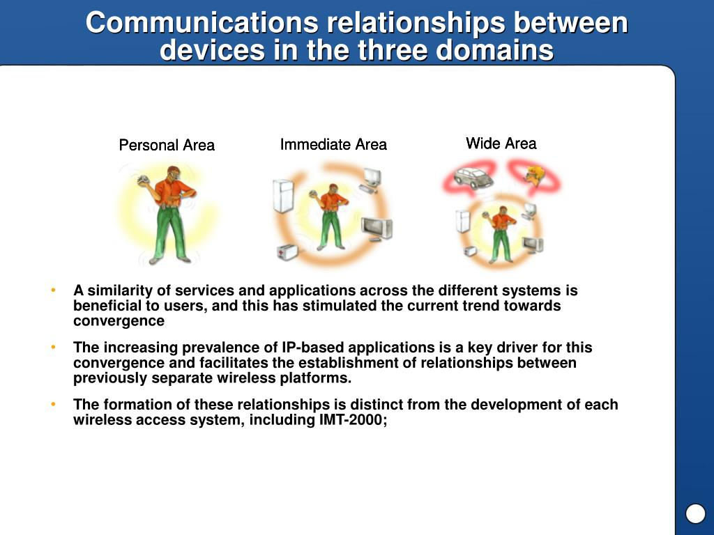 Communications relationships between devices