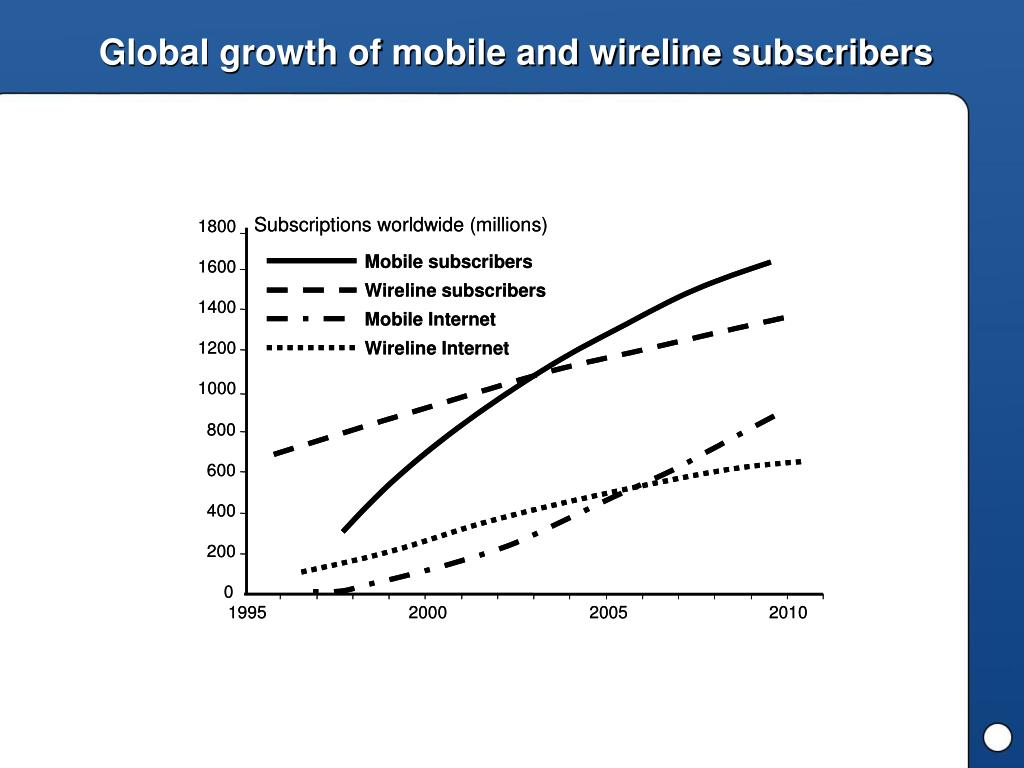 Global growth of mobile and wireline subscribers