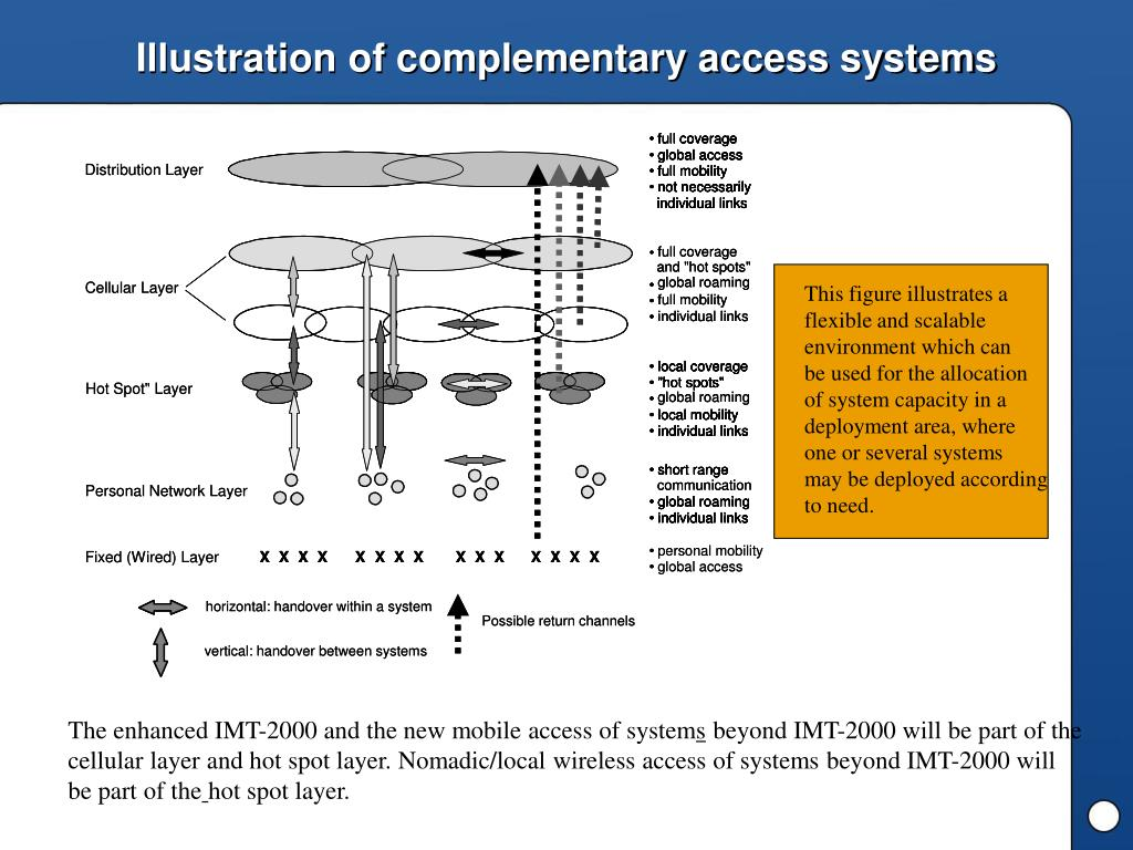 Illustration of complementary access systems
