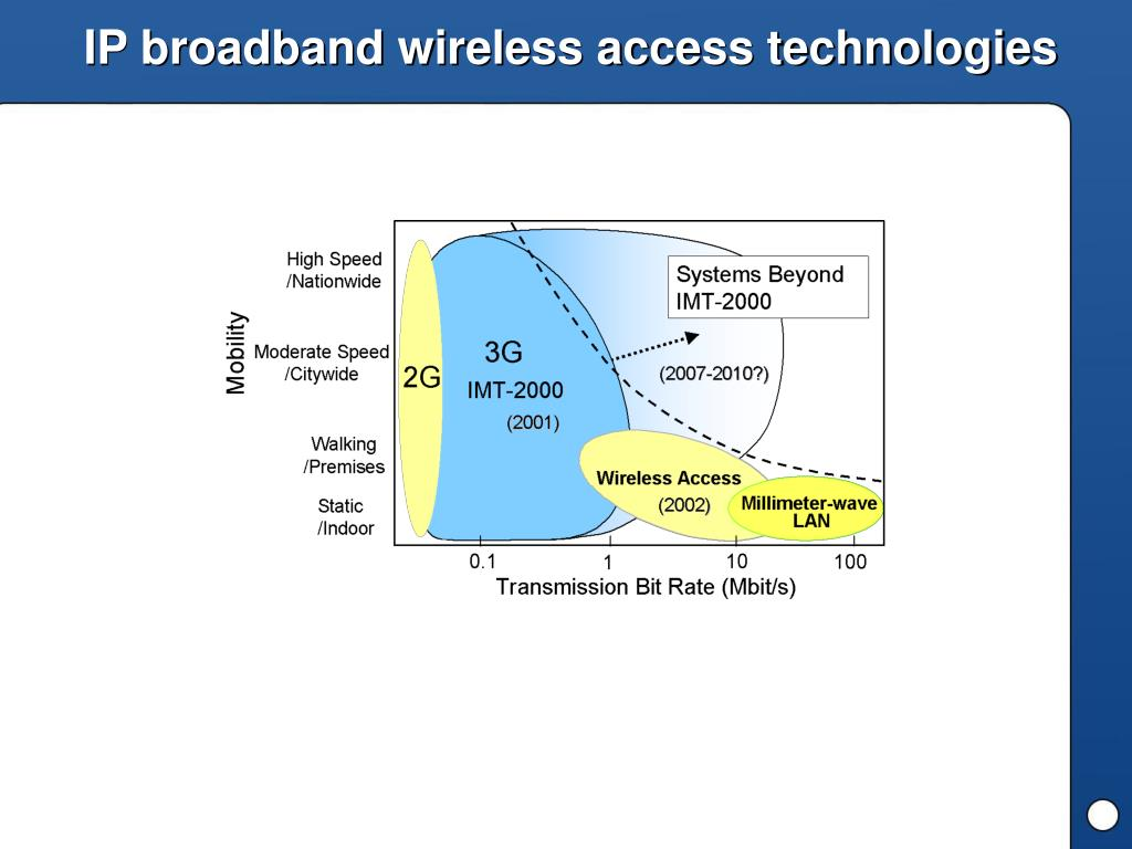 IP broadband wireless access technologies