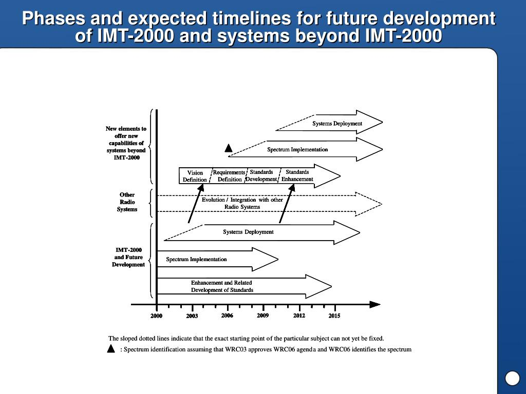 Phases and expected timelines for future development of IMT-2000 and systems beyond IMT-2000