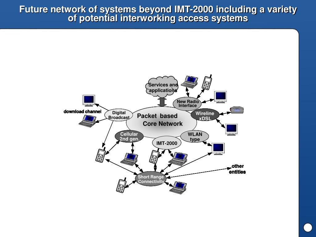 Future network of systems beyond IMT-2000 including a variety