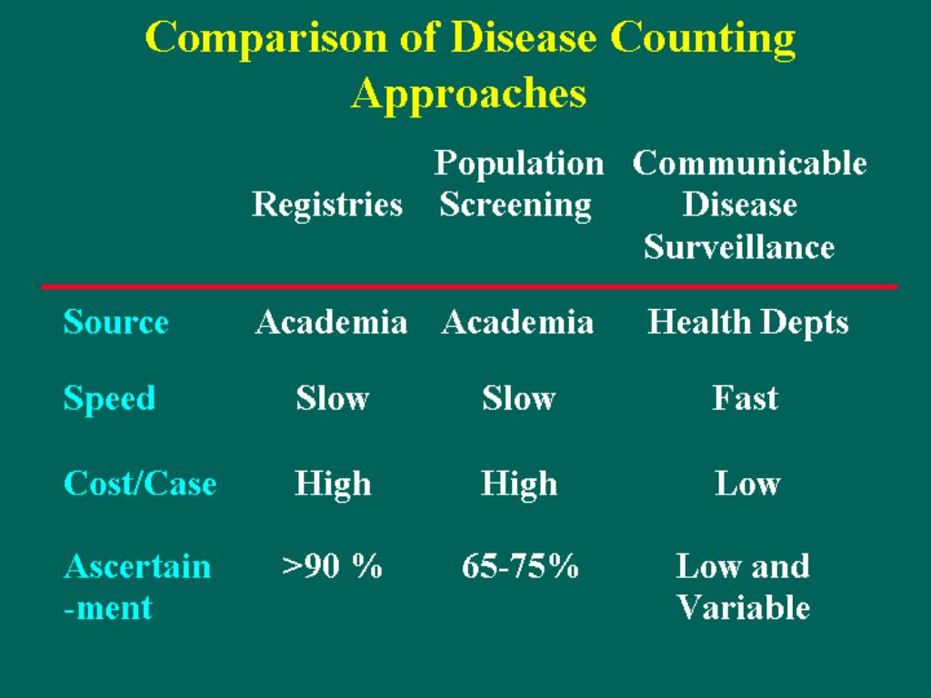 Comparison of Disease Counting Approaches