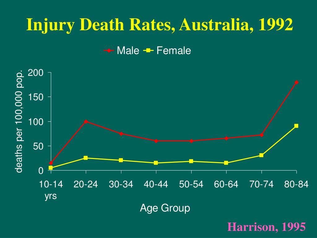 Injury Death Rates, Australia, 1992