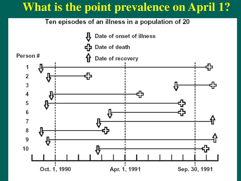 What is the point prevalence on April 1?