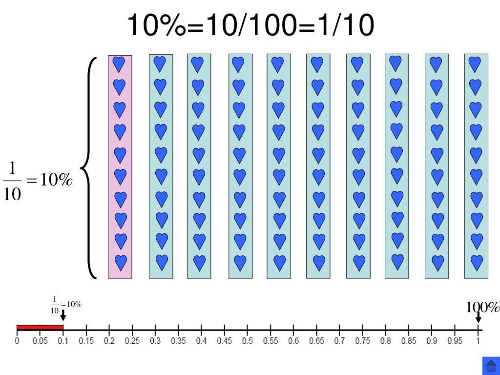 10%=10/100=1/10