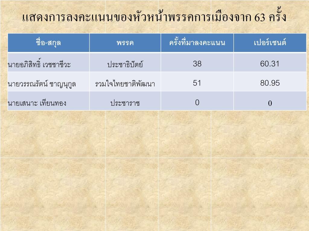 แสดงการลงคะแนนของหัวหน้าพรรคการเมืองจาก 63 ครั้ง