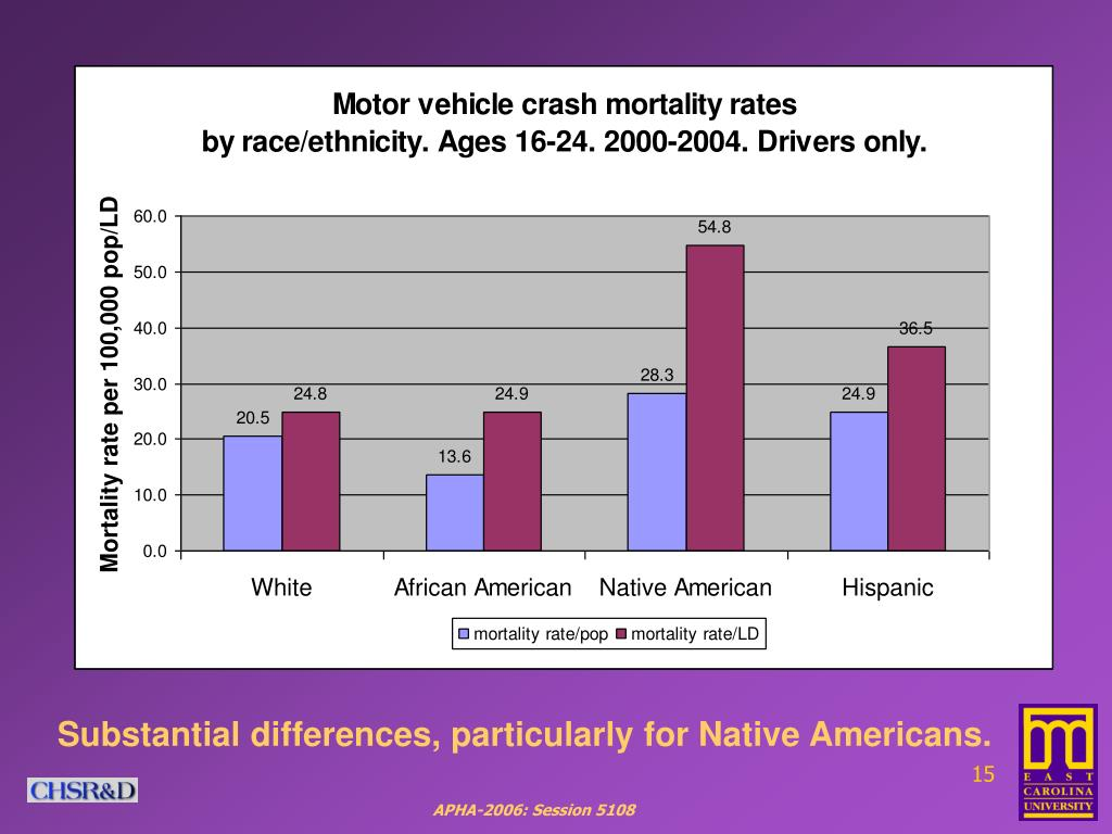 Substantial differences, particularly for Native Americans.