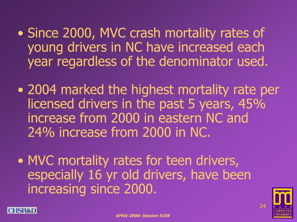 Since 2000, MVC crash mortality rates of young drivers in NC have increased each year regardless of the denominator used.