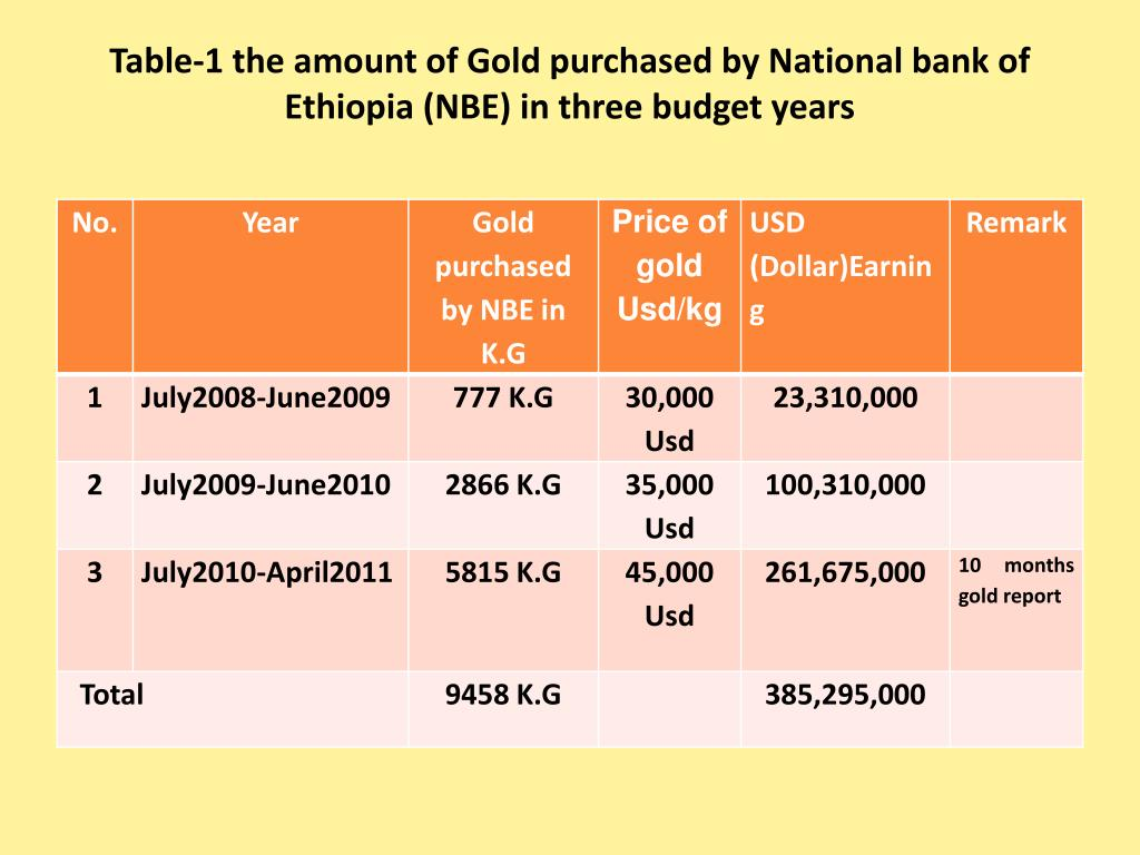 Table-1 the amount of Gold purchased by National bank of Ethiopia (NBE) in three budget years