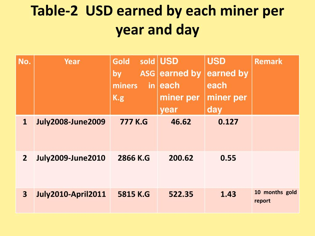 Table-2  USD earned by each miner per year and day