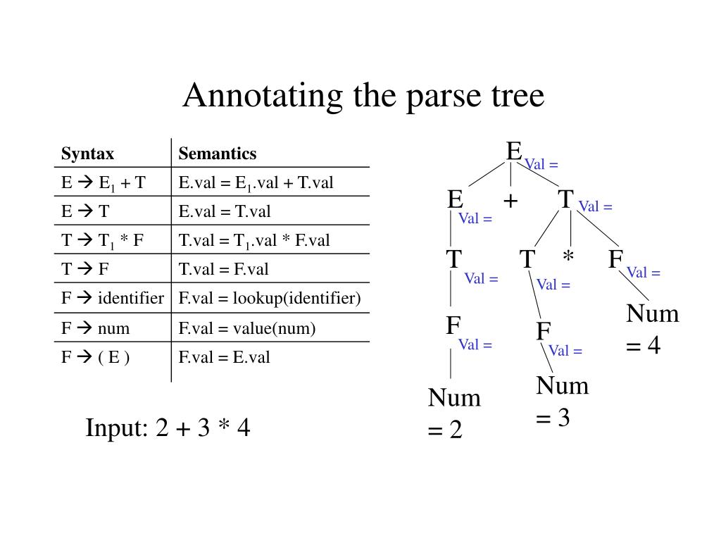 Annotating the parse tree