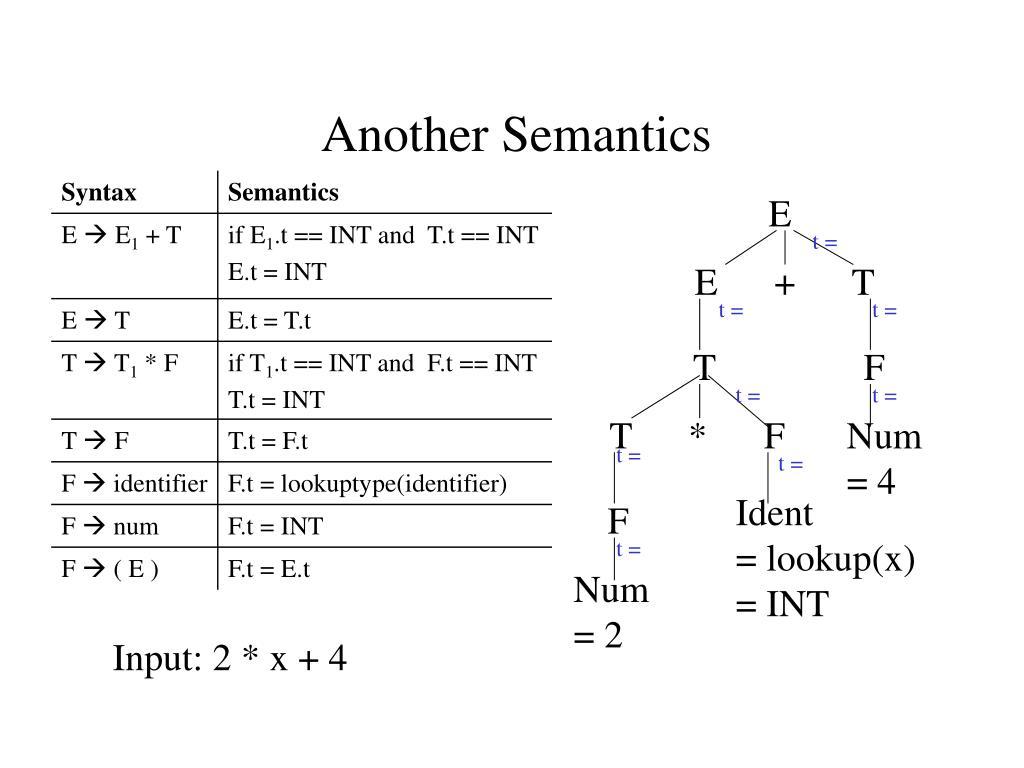 Another Semantics