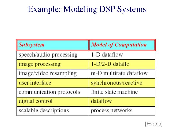 Example: Modeling DSP Systems