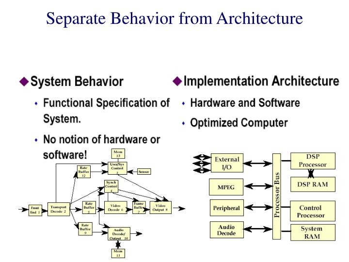 Separate Behavior from Architecture