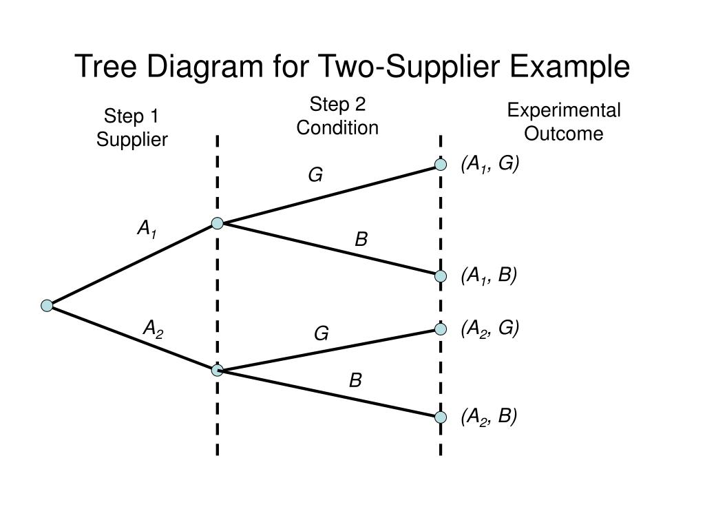 ppt - bayes' theorem powerpoint presentation - id:247444 bayes theorem tree diagram tree diagram cells companion a biography