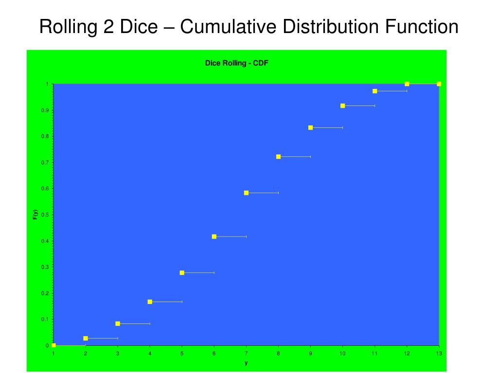 Rolling 2 Dice – Cumulative Distribution Function