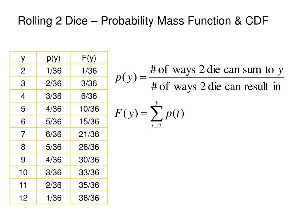 Rolling 2 Dice – Probability Mass Function & CDF
