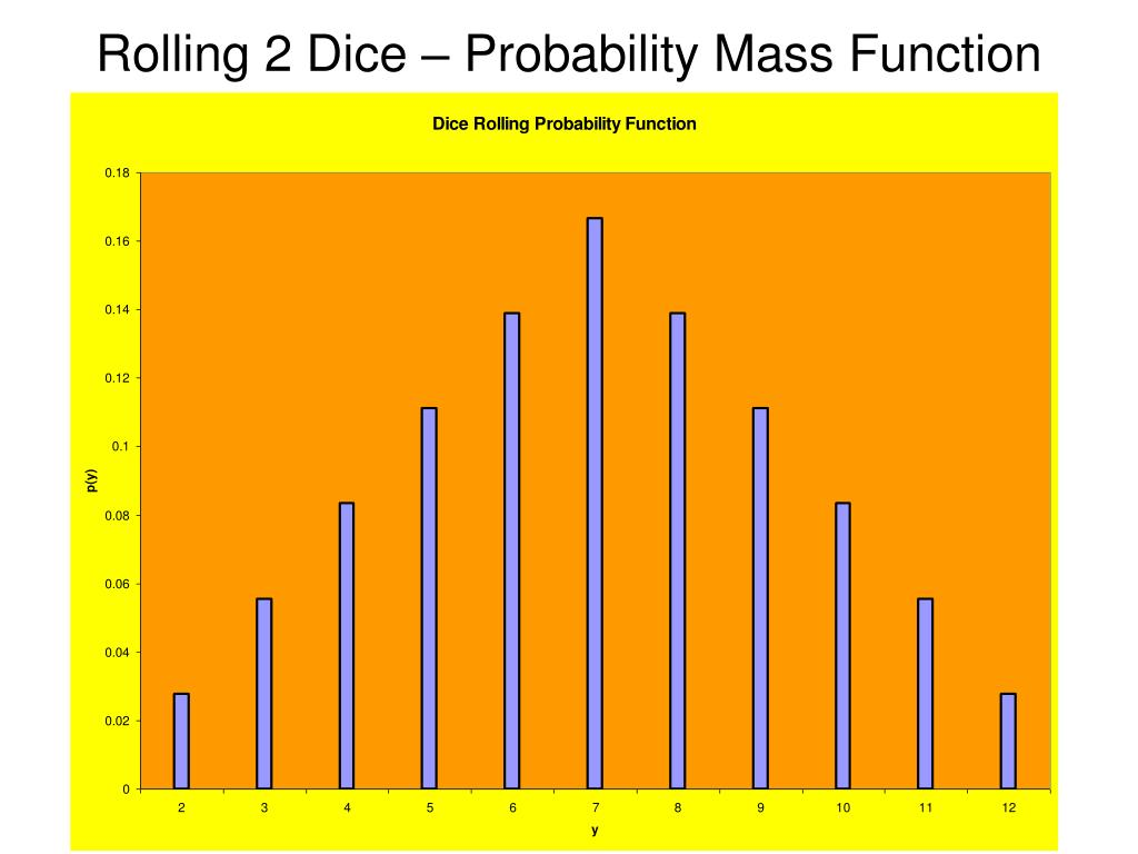 Rolling 2 Dice – Probability Mass Function